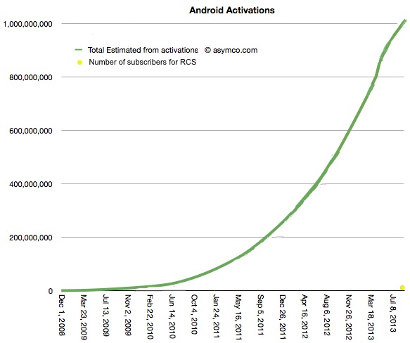 Diagram from asymco.com -http://www.asymco.com/2013/09/06/third-to-a-billion/ with addition of datapoint for RCS / Joyn