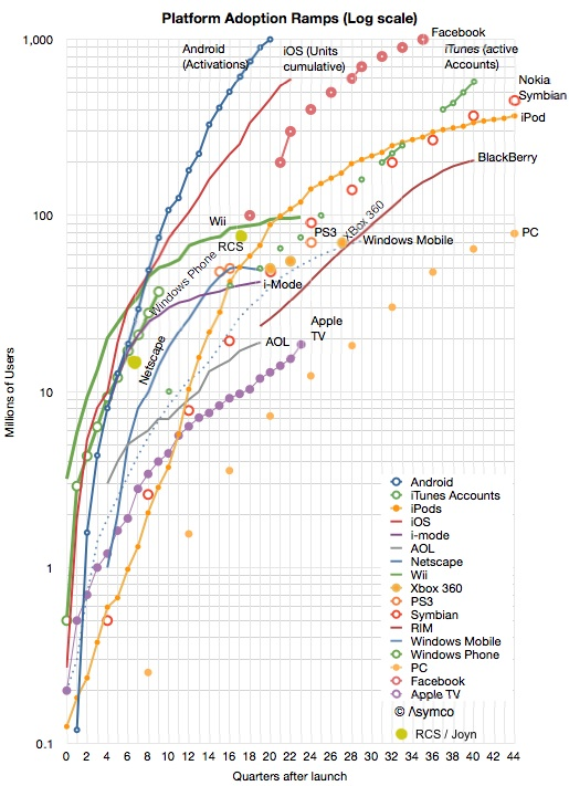 Diagram from asymco.com -http://www.asymco.com/2013/09/06/third-to-a-billion/ with addition of datapoints for RCS / Joyn