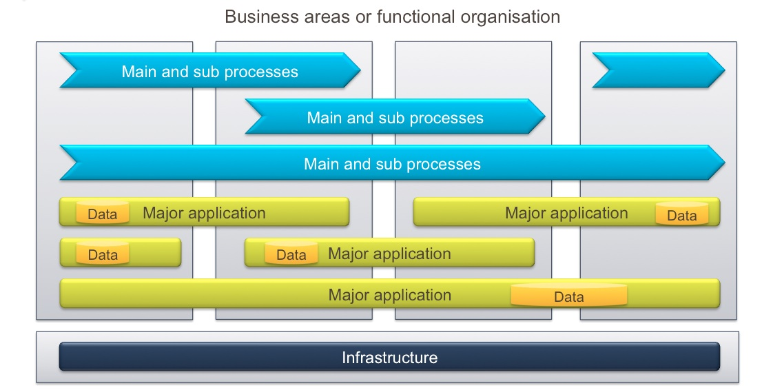 Example of target architecture describing future state