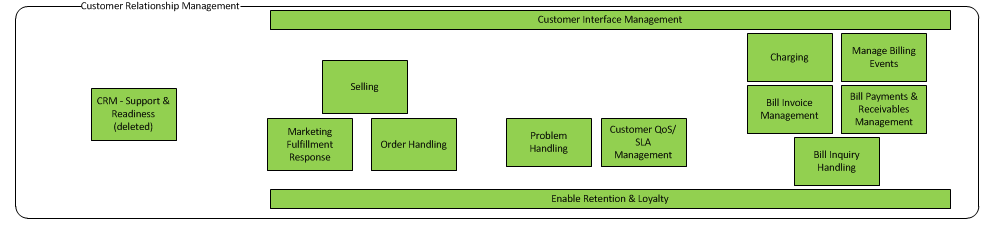 Example of level 1 and level 2 processes from eTOM
