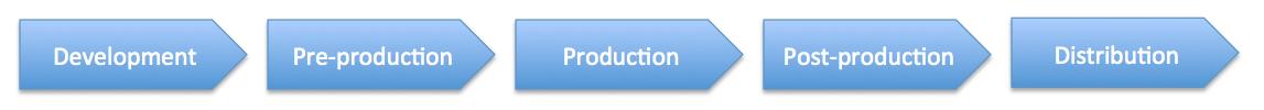 Filmmaking process.png