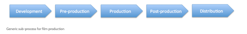 Generic sub-processes for film production.png
