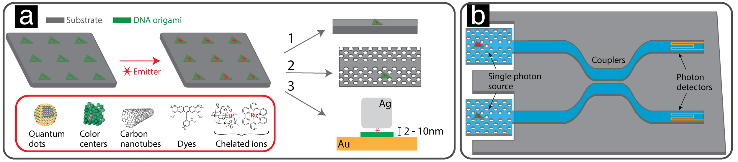 Origami SPS:  (a) The framework for constructing an array of individual emitters and subsequently constructing waveguide (1), optical resonator (2) or plasmonic resonator (3) around the emitters; (b) Schema of the proposed Hong-ou-mandel experiments with two independantly triggered (and tuned) single photon emitters that interfere at a 50:50 splitter followed by integrated single photon detectors.