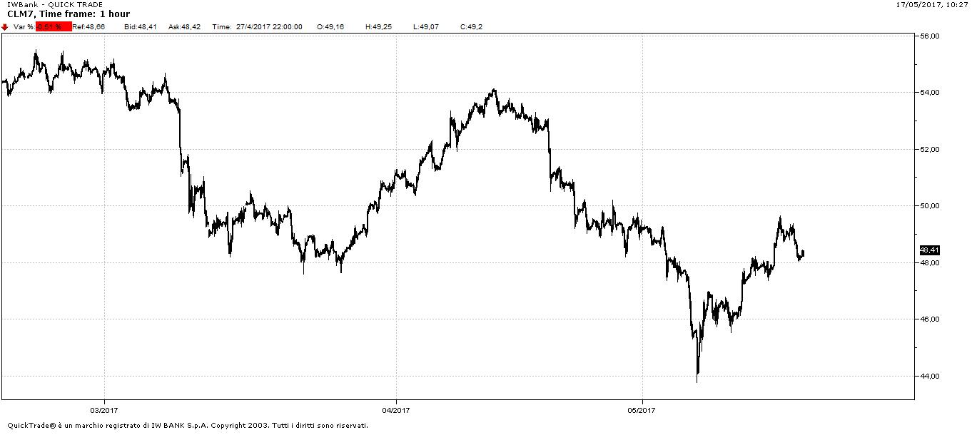 Grafico orario Crude Oil Future, scadenza giugno 2017, da febbraio al 17 maggio 2017