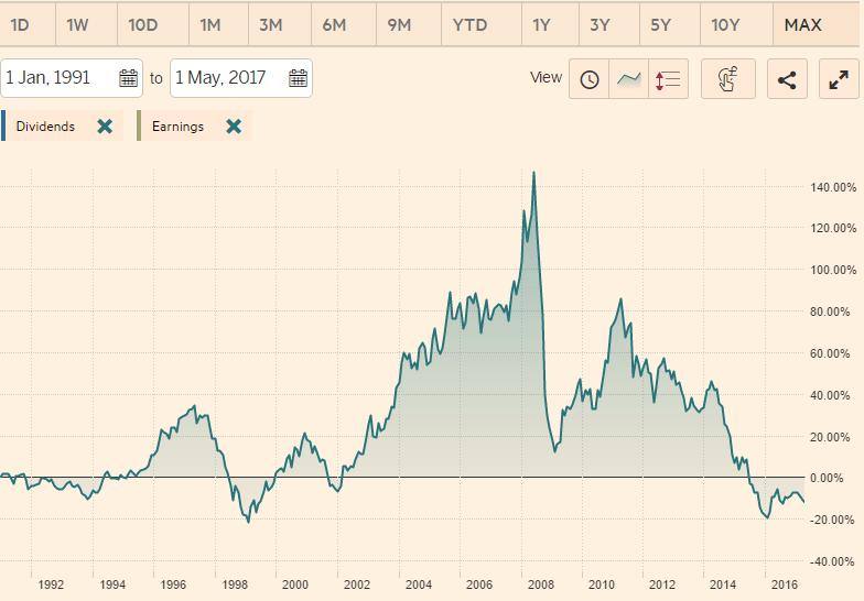 Grafico del Bloomberg Commodity Index dal 1991 al 17 maggio 2017: tornato sui minimi da novembre 2016.Fonte FT.com/Bloomberg