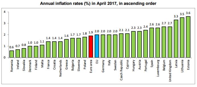 Tassi d'inflazione in Europa, in aprile 2017. Fonte Eurostat http://ec.europa.eu/eurostat/documents/2995521/8022798/2-17052017-AP-EN.pdf/c39a1ded-53a3-42a7-94d9-17baf3a08a74
