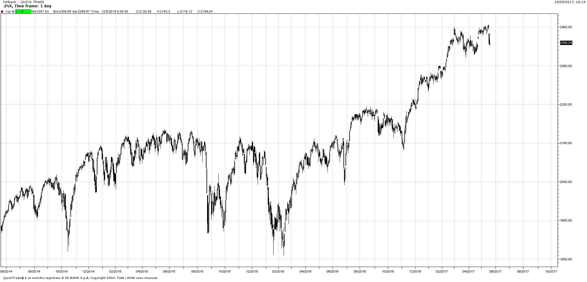 Grafico giornaliero S&P500 dal 2014 al 18 maggio 2017