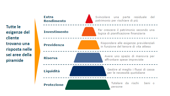 investimento-piramide-con-aree-di-bisogno-1.png
