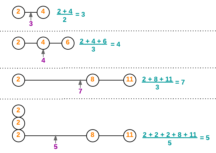 Figure 1. Examples of computing the arithmetic mean