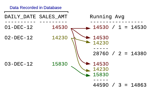 Figure 2. The concept of a running average