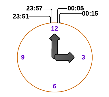 Figure 4. Mean in a circular number system