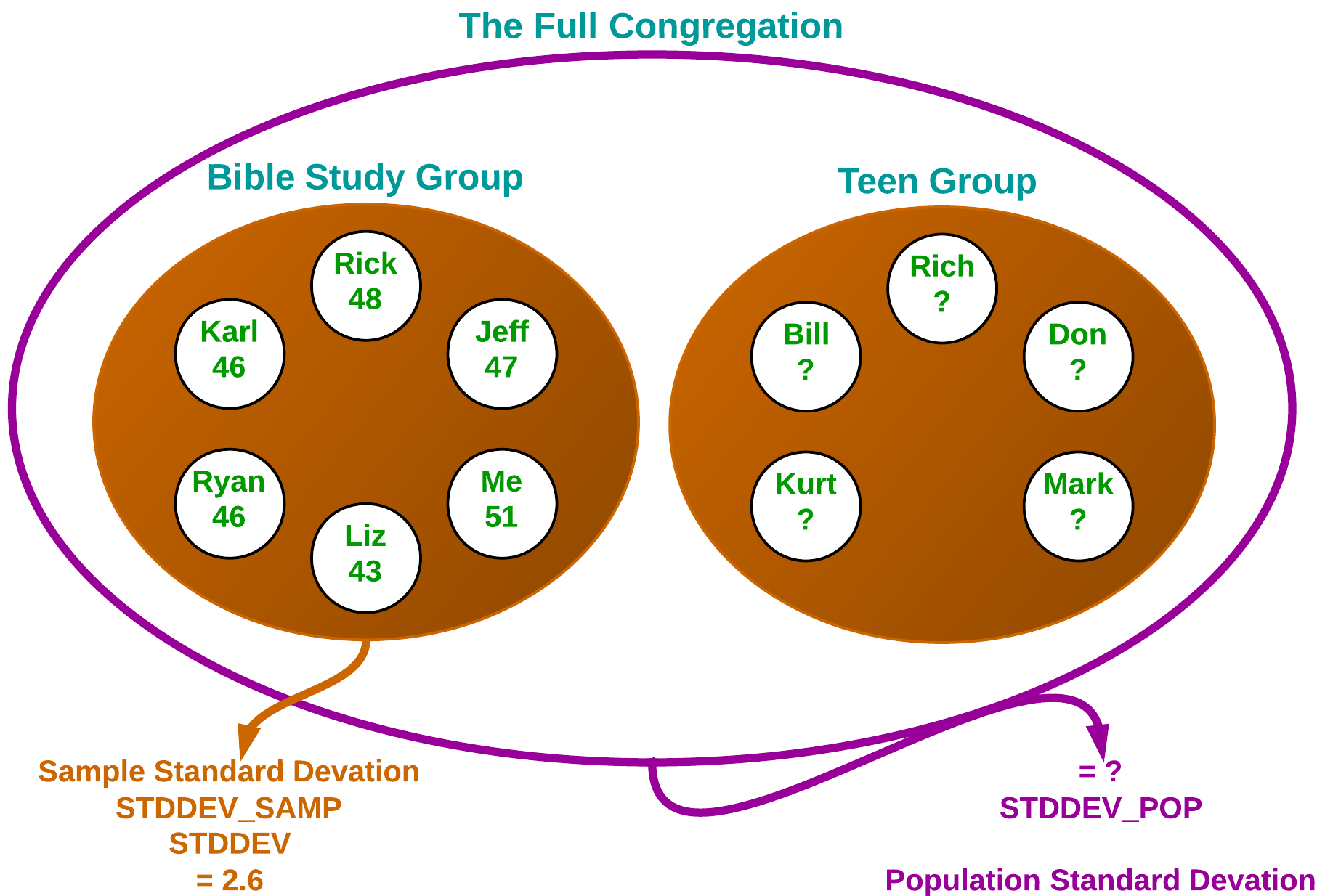 Figure 3. A population from one context can be a sample in another.