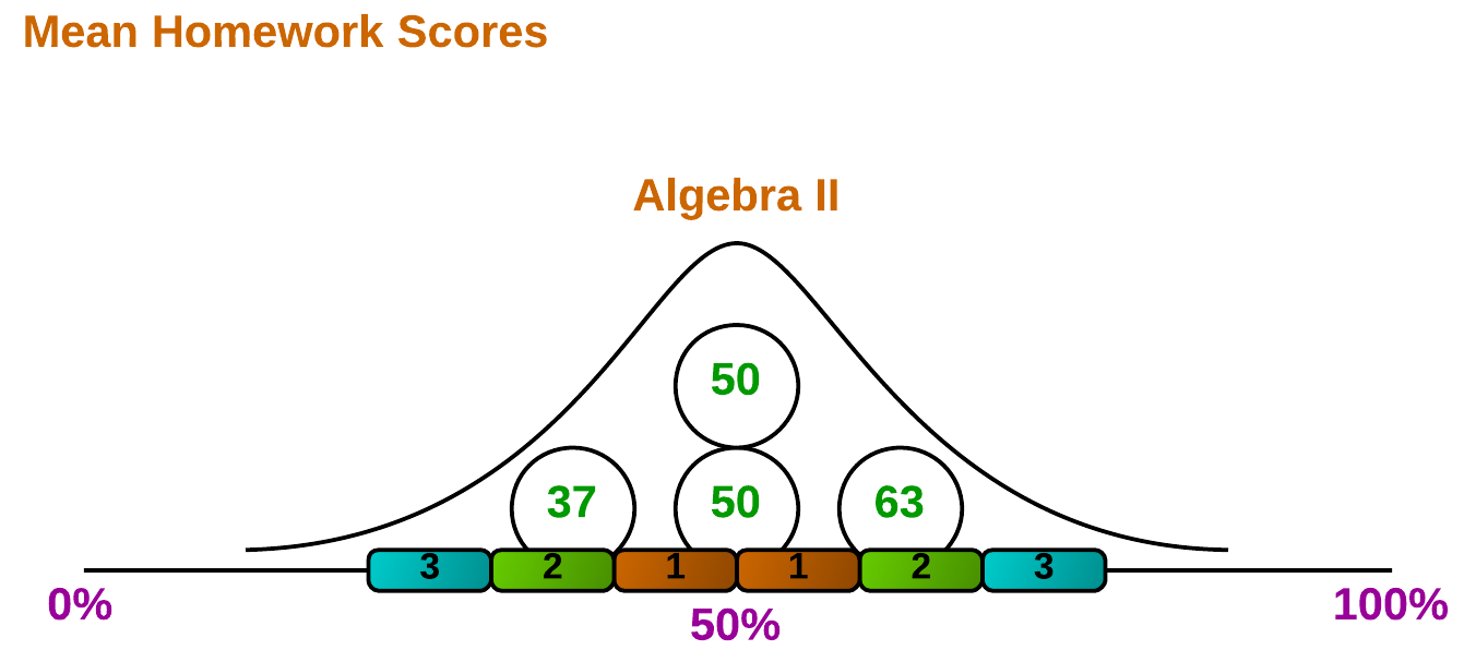 Figure 4. Distribution refers to the curve of a line fitted to your data.