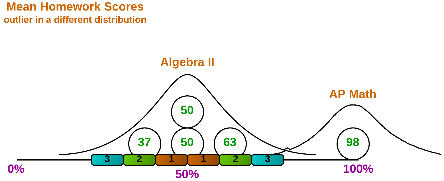 Figure 6. Liam belongs in a different distribution, called AP Math.