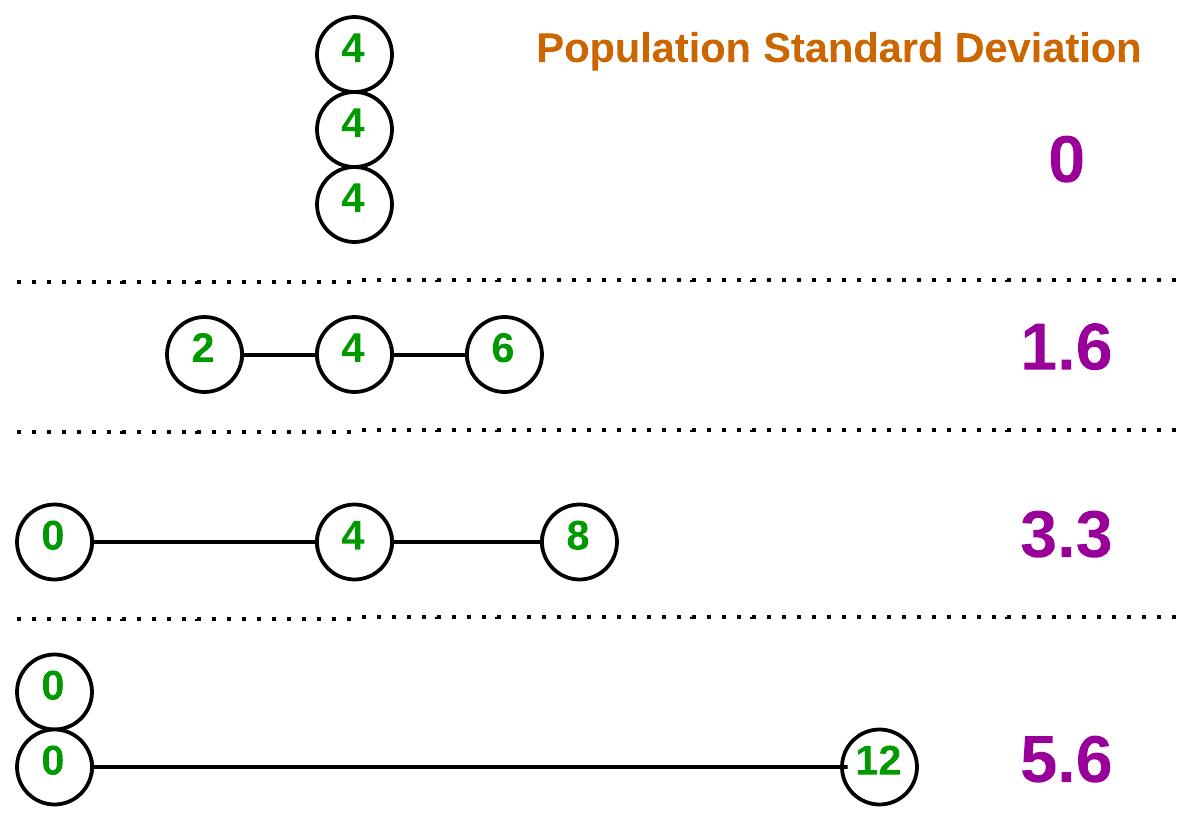 Figure 1. A measure of dispersion