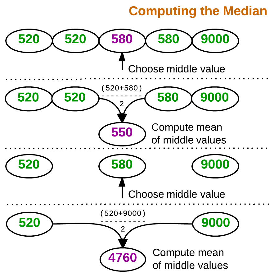 Figure 2. Median is the middle value, or the mean of two middle values.