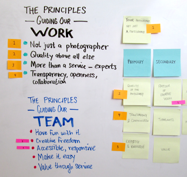 What UX portfolio would be complete without a whiteboard? Above, mapping earlier research to emerging principles and values would guide the new design.
