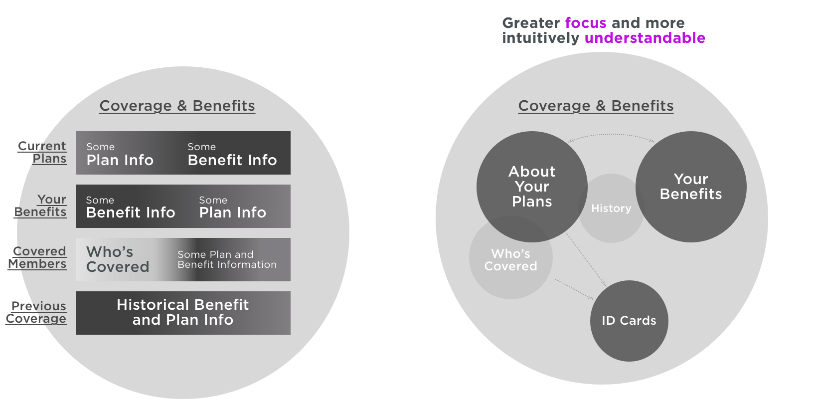 Fig. 5: A visualization used to help stakeholders understand the problems with how things were (left), compared to how they might be (right).