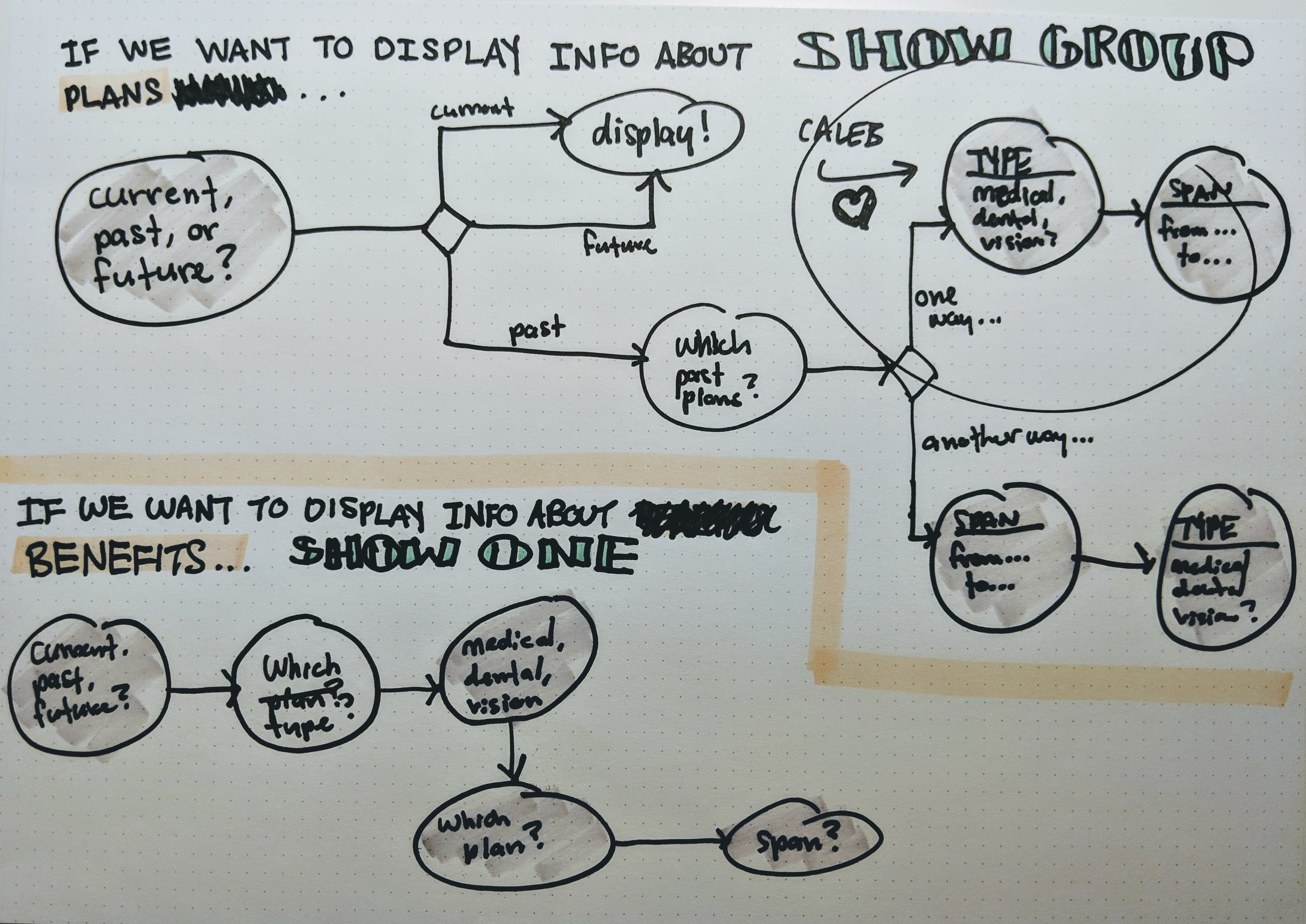 Fig. 9: A sketch used in conversation with one of our lead developers to help me understand how our data was structured.