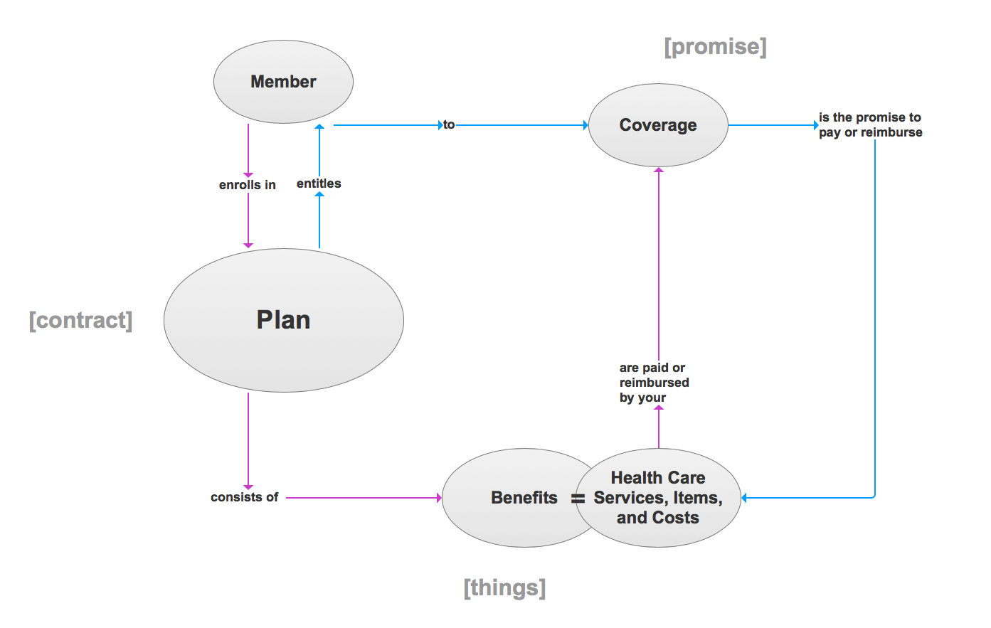 Components and relationships of a health insurance plan.