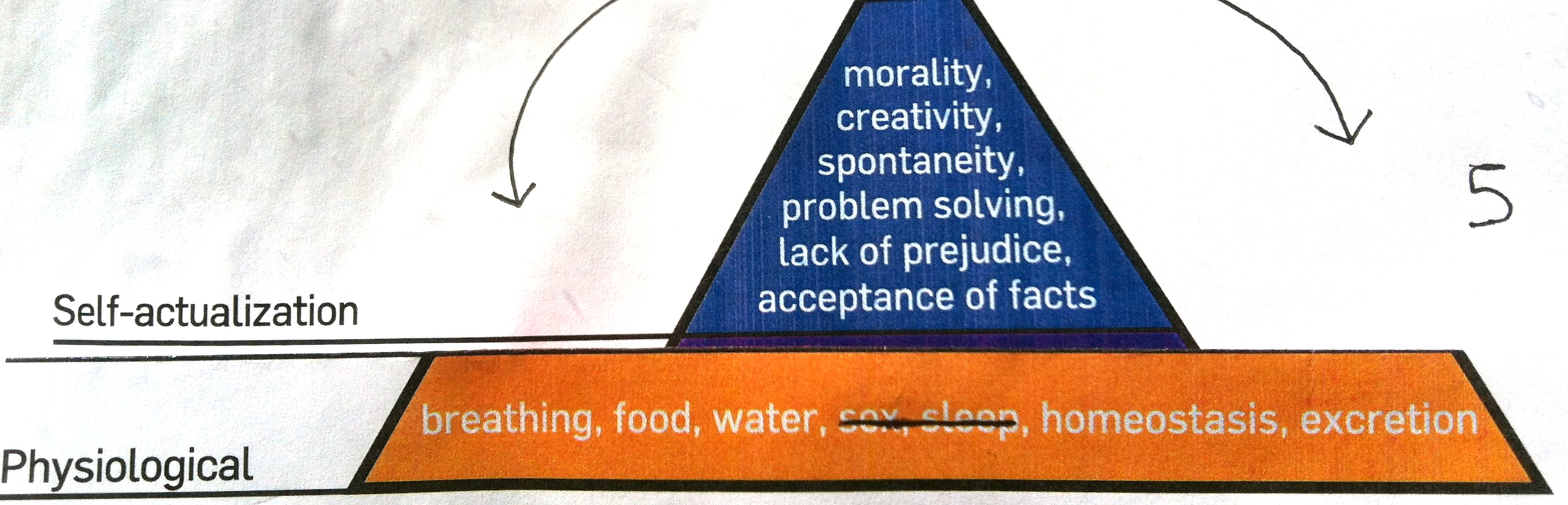 Lopsided Hierarchy of Needs