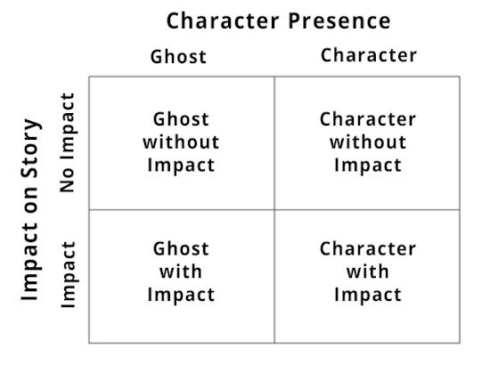 The four types of cinematic VR are mapped in the image above.   (Credit   Devon Dolan  and   Kent Bye  )