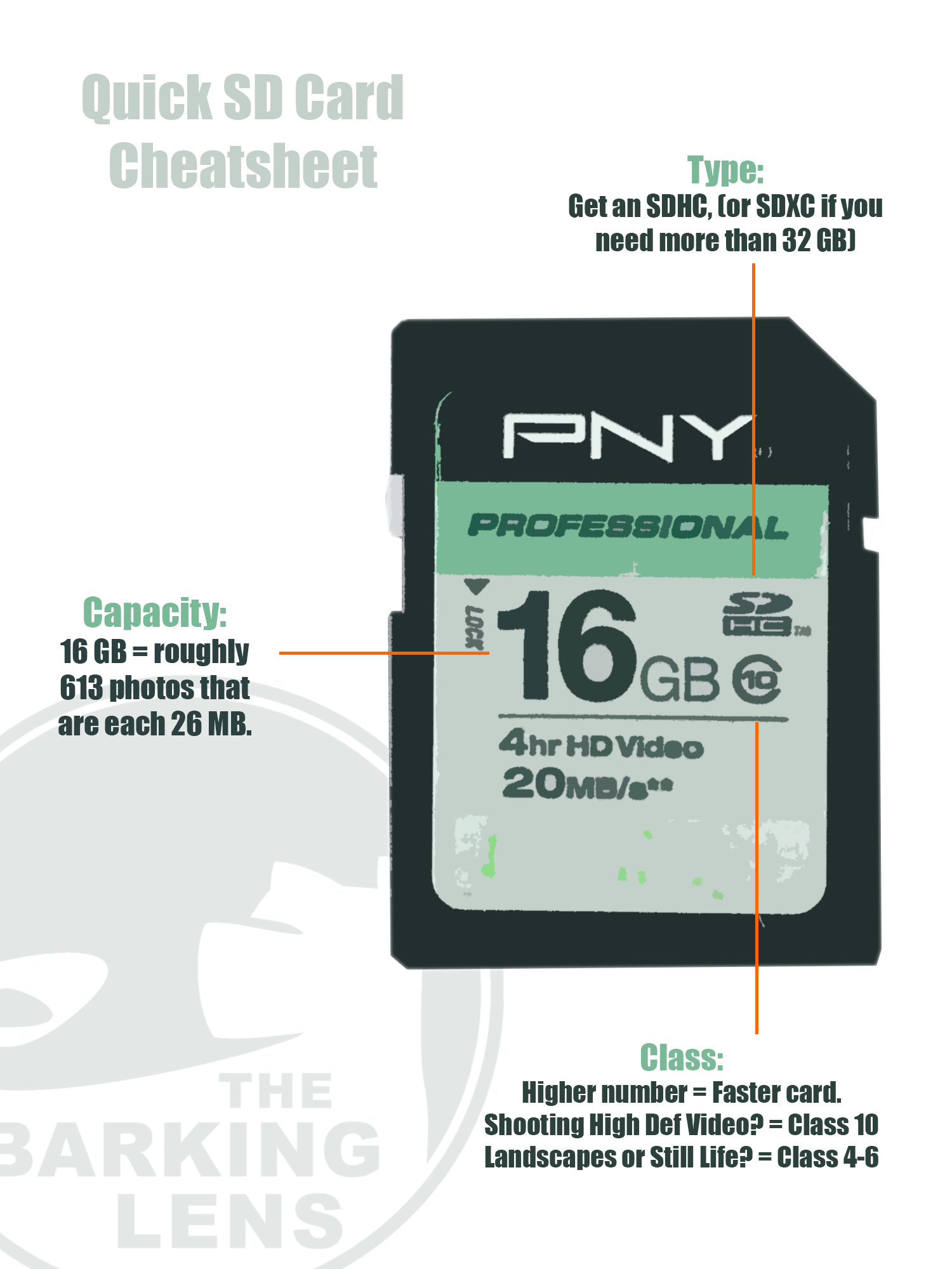 How to buy an SD Card Cheatsheet