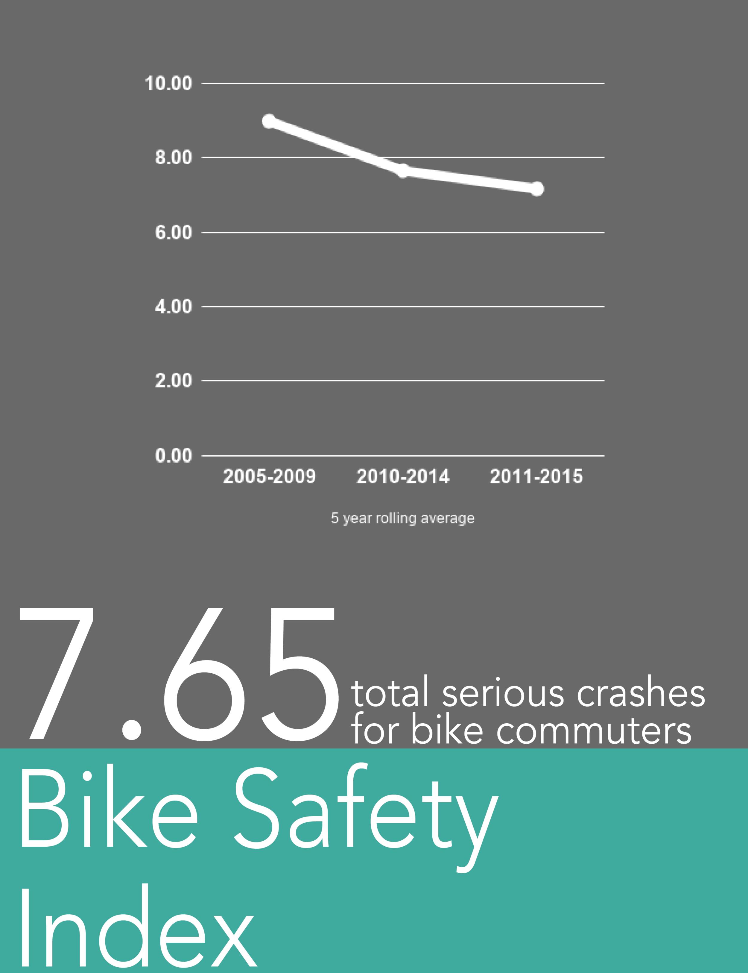 bike safety index.png