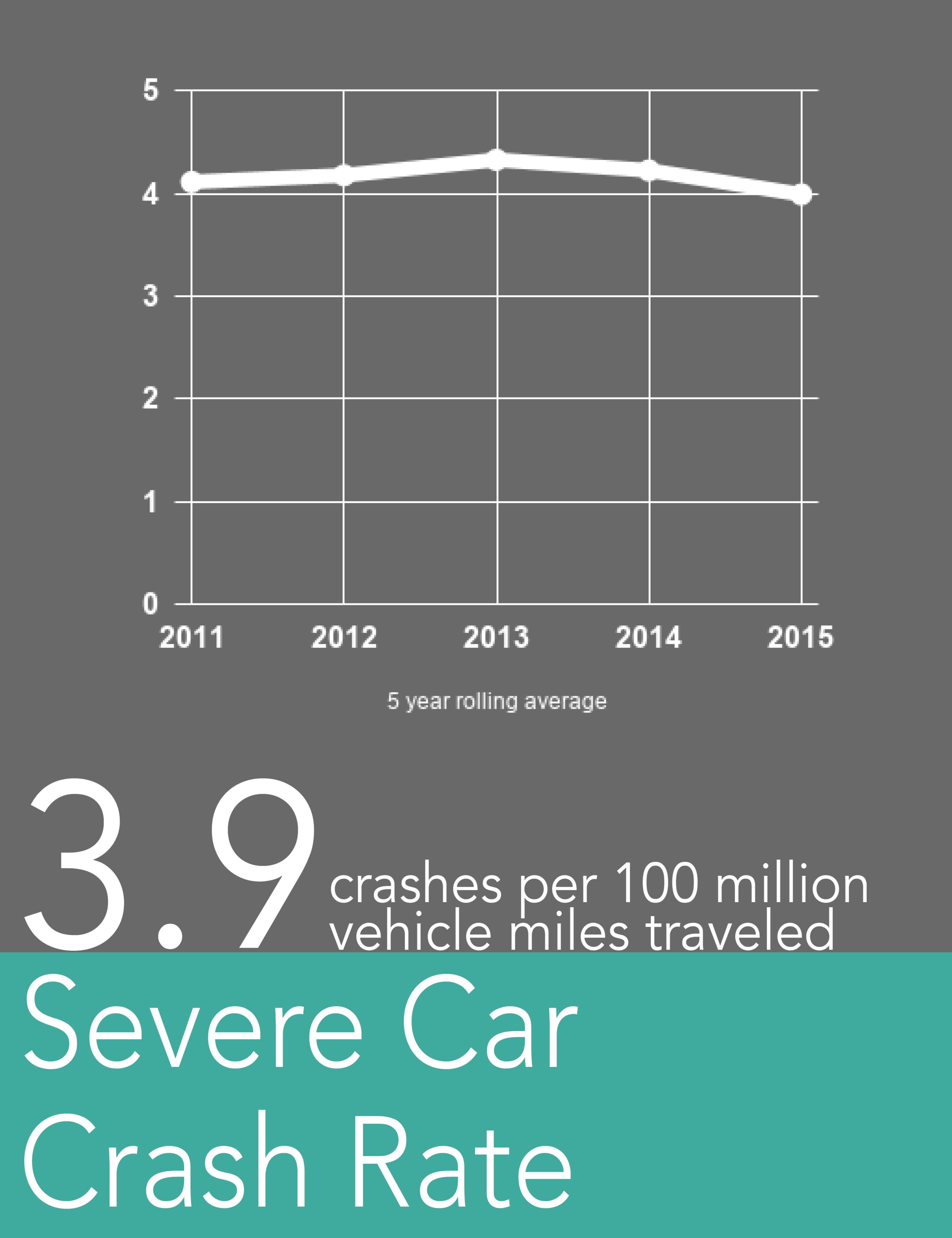 severe car crash rate.png