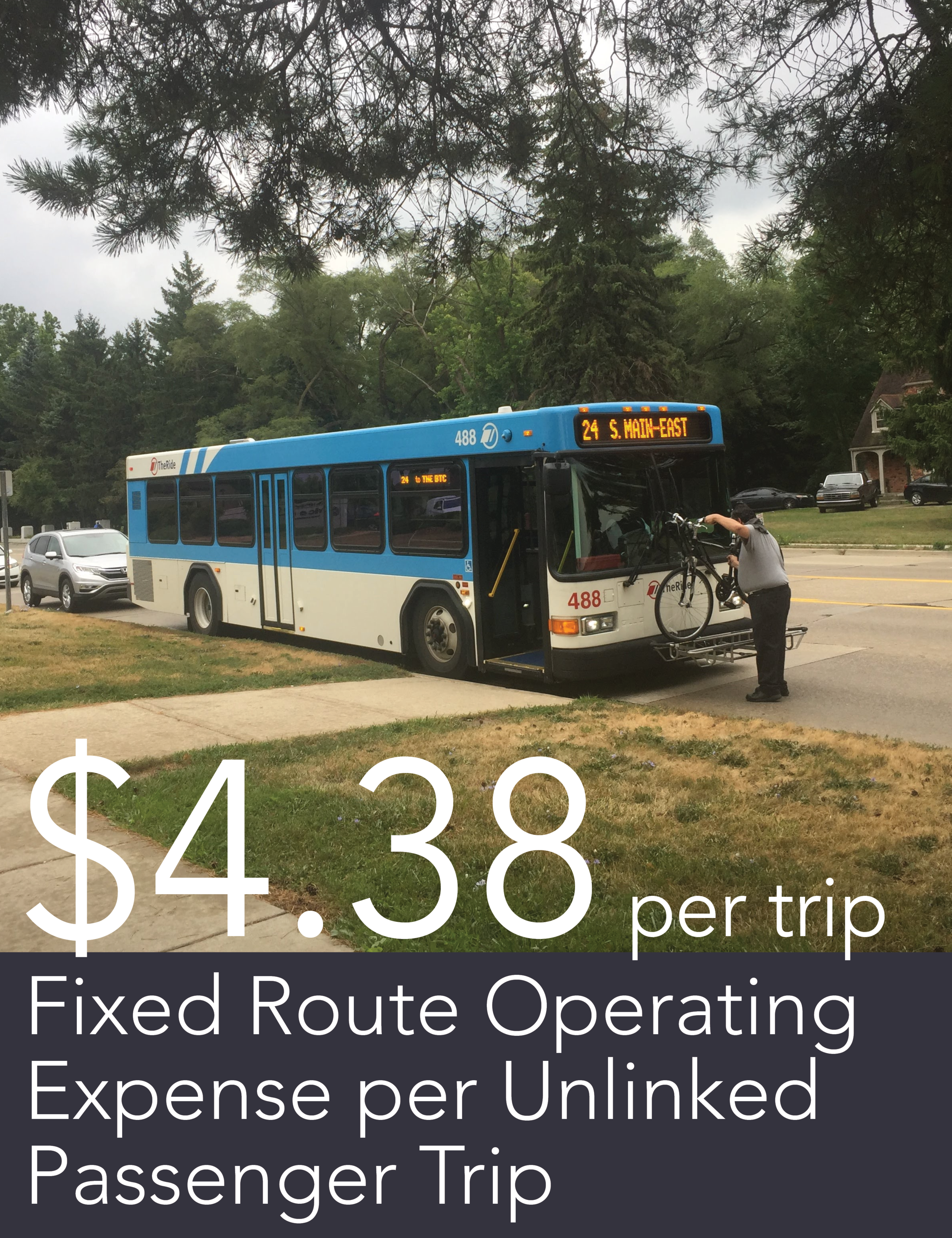 fix route operating expense per unlinked passenger trip.png