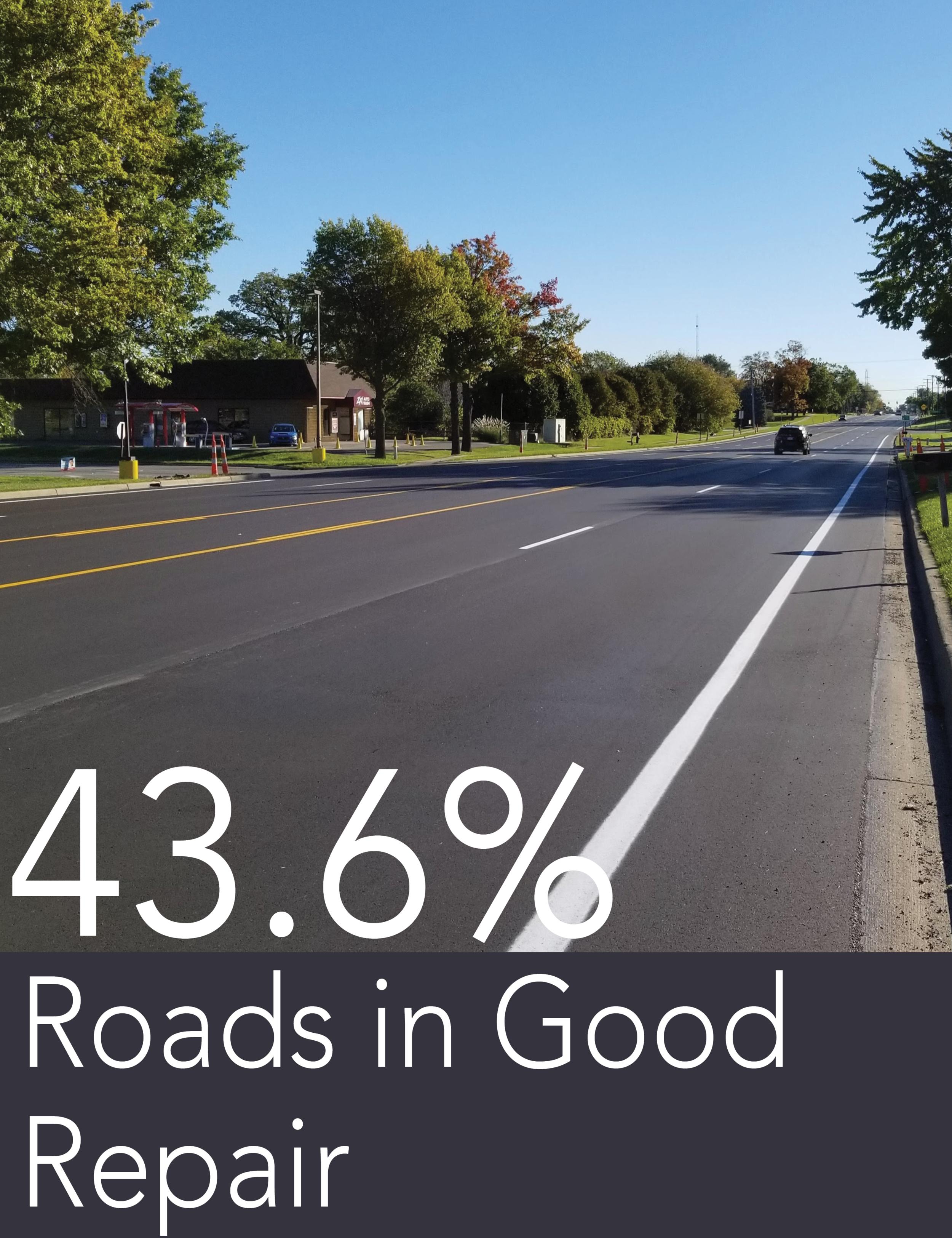Percent of roads in good repair.png