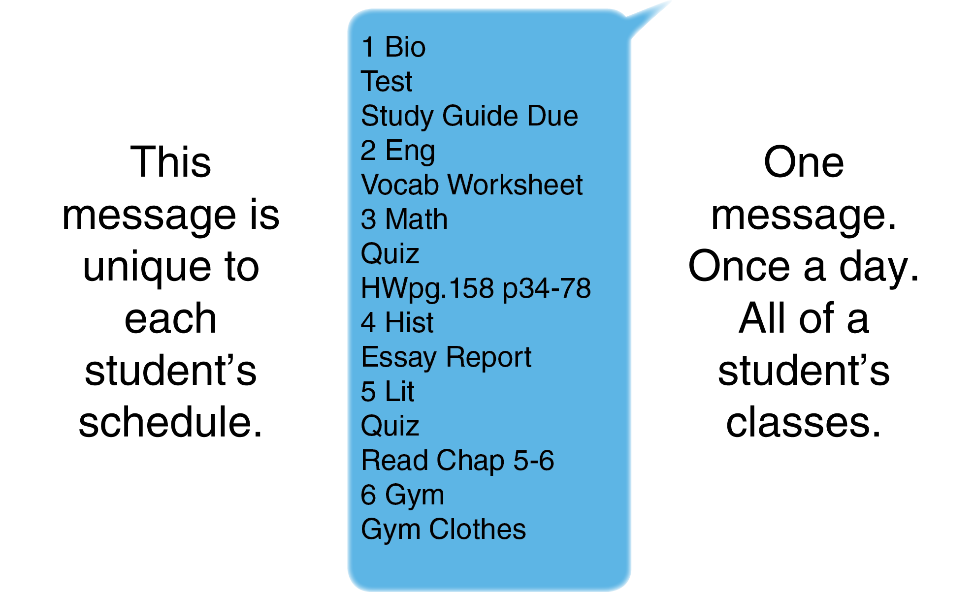 This message is unique to each student's schedule.  It contains a breakdown of the student's homework by class period.  All of it fits into one simple and easy to read message for parents.  The message is automatically sent once a day at a time of the school's choosing.