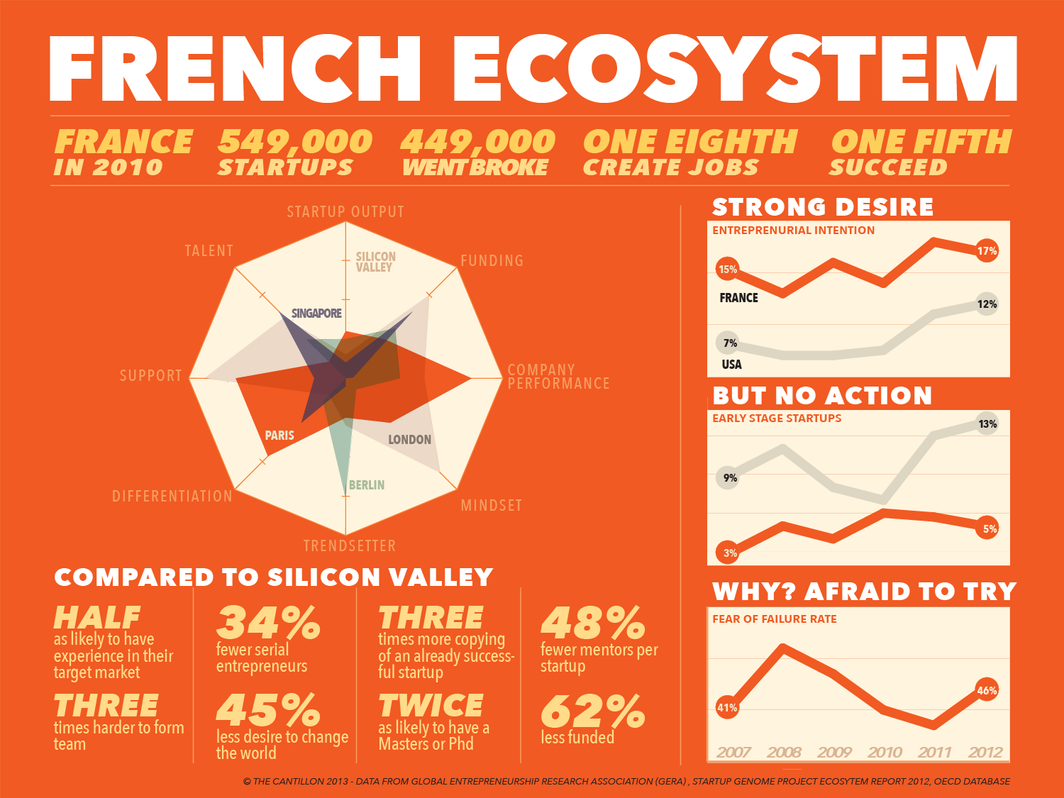 Some facts about the French eco-system. (click to enlarge)
