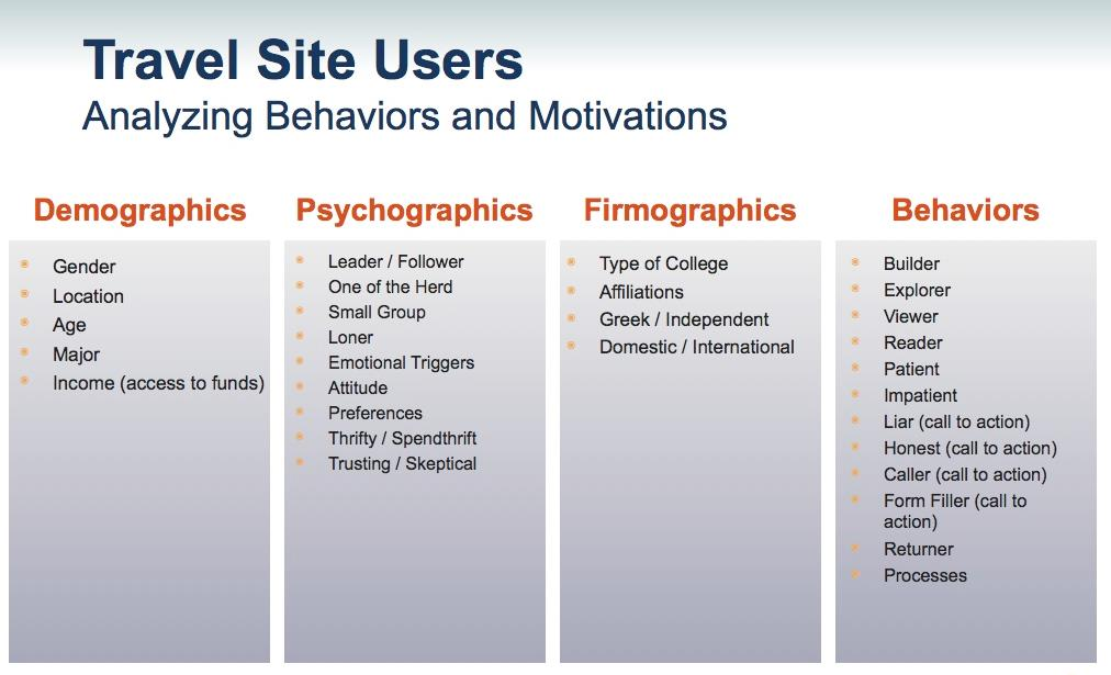 Customer Segments are built by analyzing trends in site user demographics, psychographics, firmographics and behaviors.