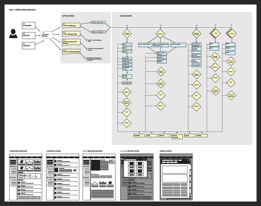 User process flows and scenarios usually take the basic form of the figure above.