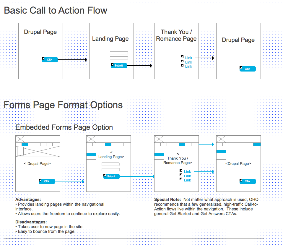 Basic User Flows: Process flows documenting the page accesses involved in a basic CTA - Thanks process.