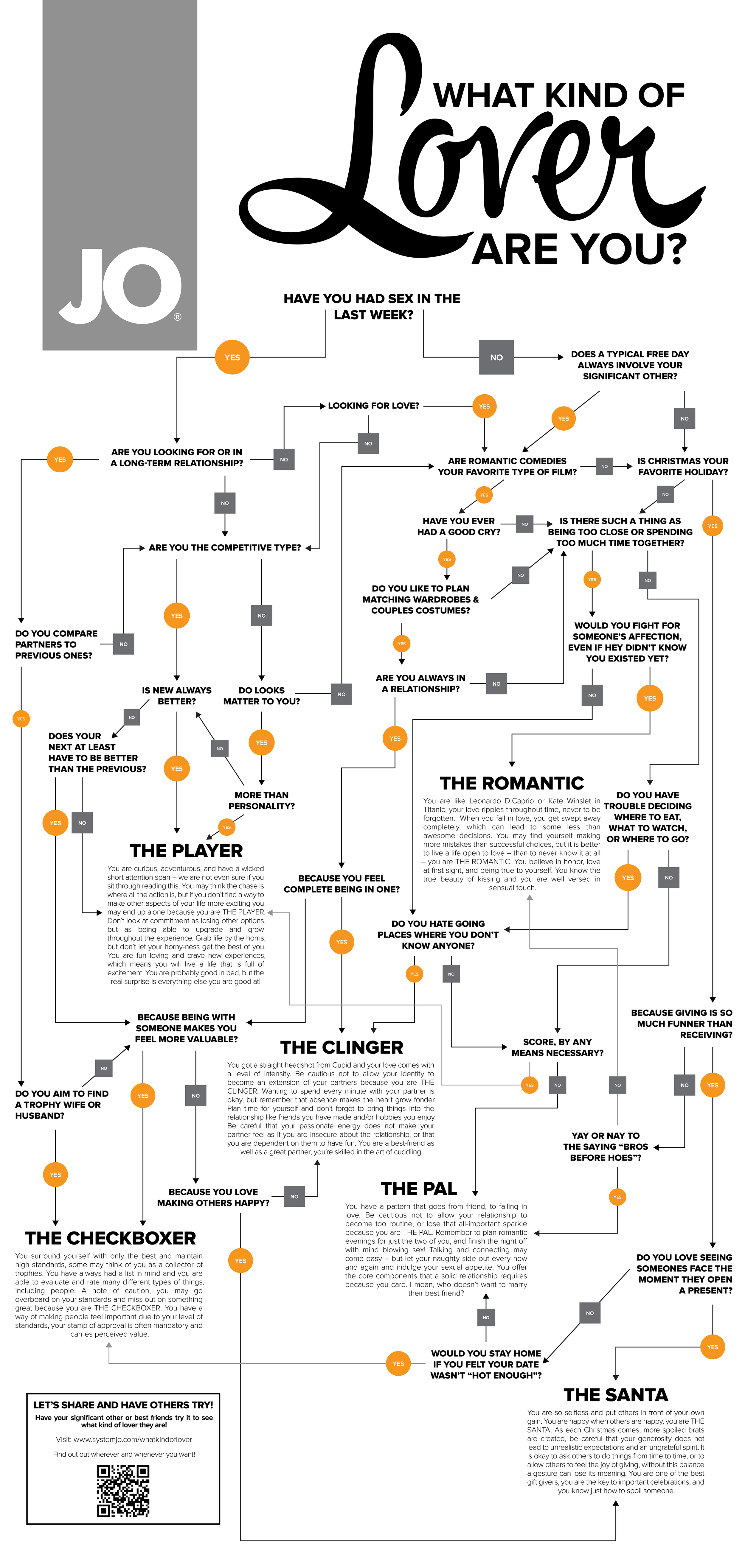 JO Flowchart What Kind of Lover Are You