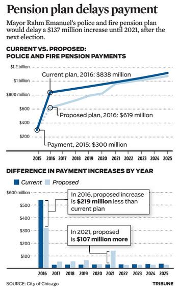 Pension   Chicago Tribune