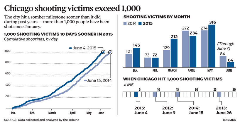 Shootings   Chicago Tribune