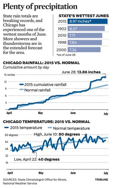 Precipitation   Chicago Tribune