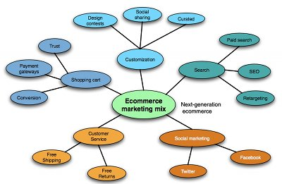 ecommerce marketing services.jpg