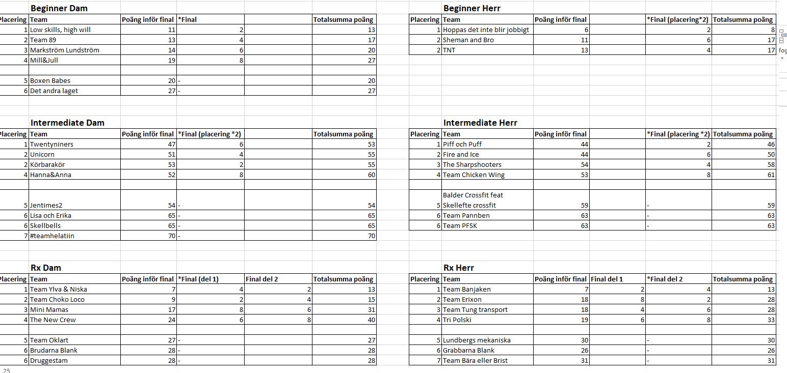 resultat 2019 sc rätt.png