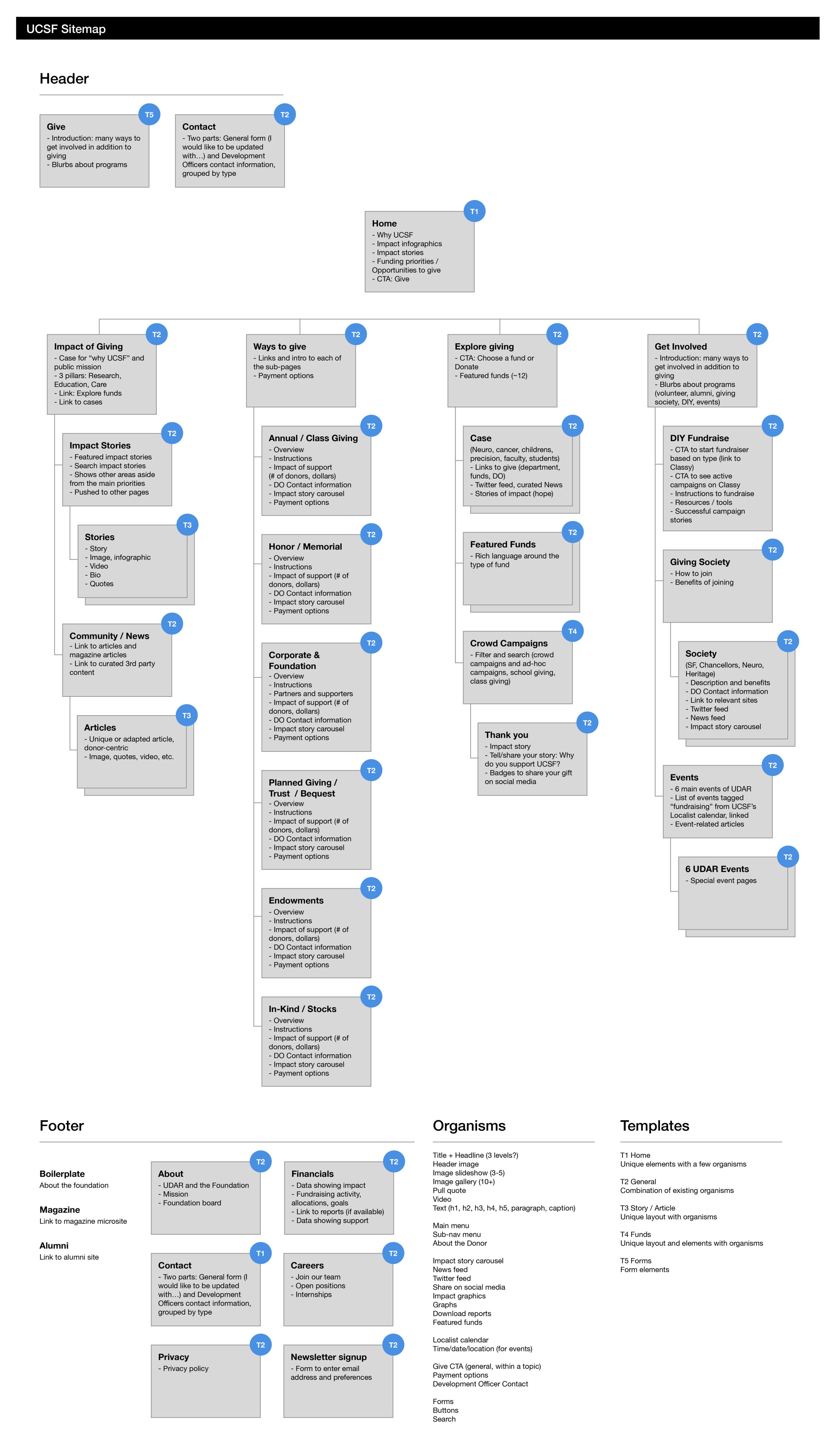 Sitemap@2x.png
