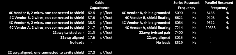 Cable Capacitance Data 54