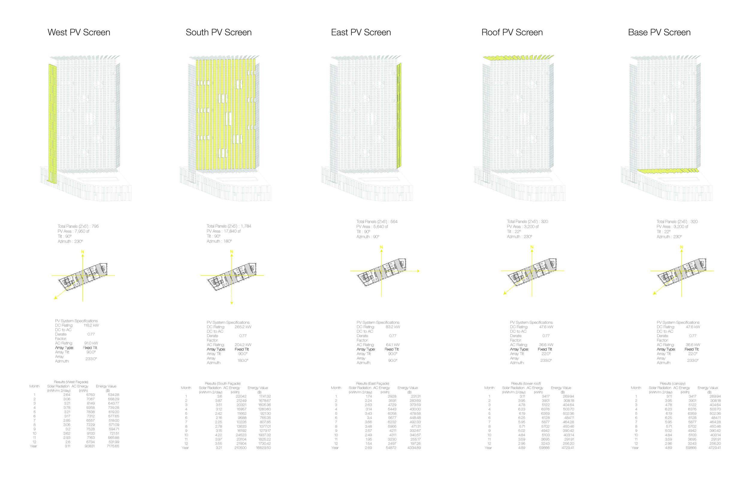 Photovoltaic Integration