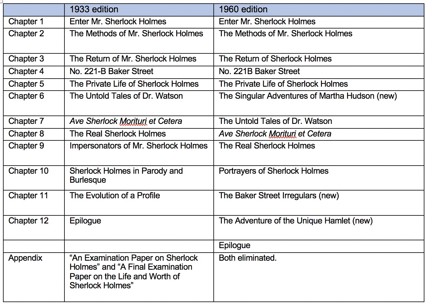 A comparison of chapters in the two editions.
