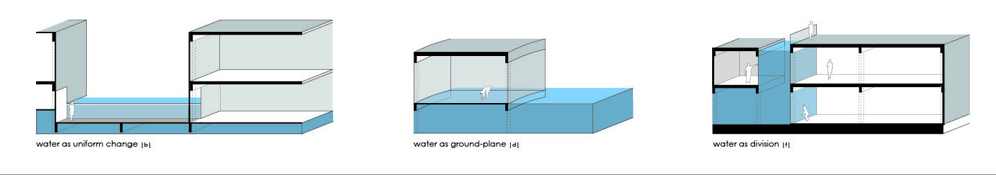 six determined methodologies for interacting with water