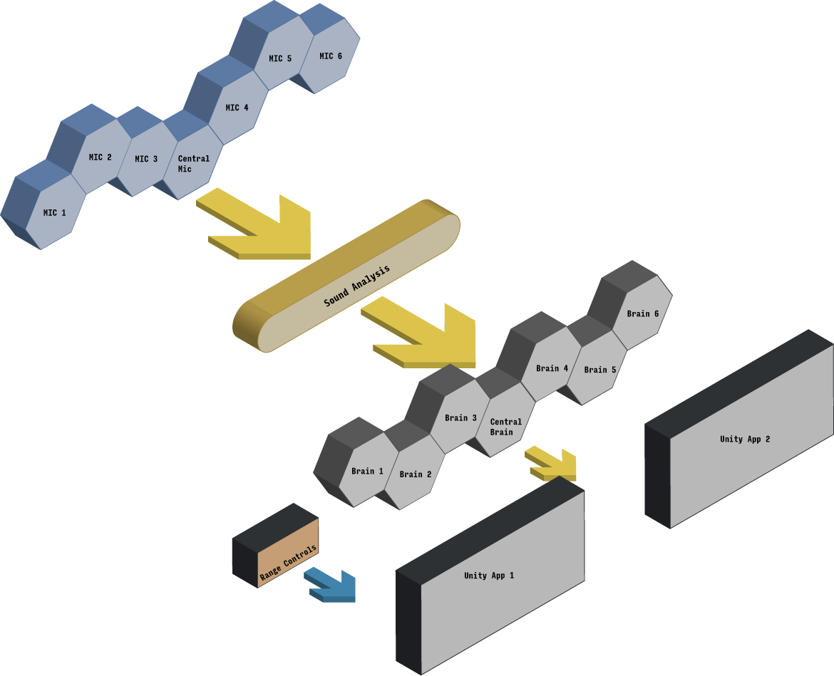 The diagram of the KIMA system and data flow. Audio flows from the Microphones to the Sound Analysis software, which extracts features that are then sent to each neural network (brains) which they interpret as stimuli to alter characteristics inside the unity apps. A set of range controls allows us to change ranges and override certain settings, for expressivity and performance.