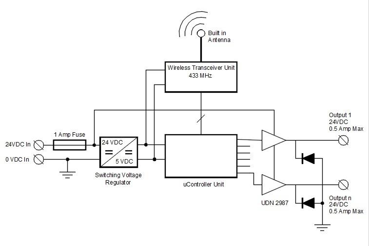 Wireless Push on — DSD Controls on