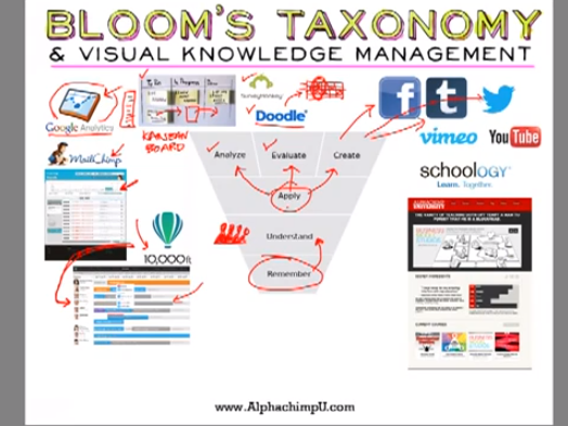 Bloom's Taxonomy: Applying Knowledge in Teams